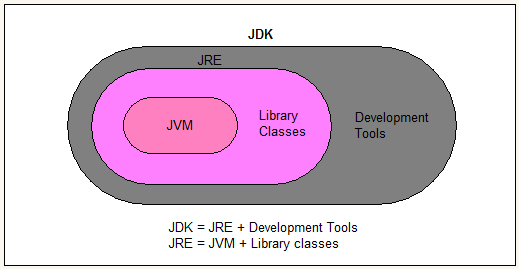 What is JDK? What is JRE? What is JRE, Difference between JDK, JRE, JVM., Introduction to JDK, JRE, JVM