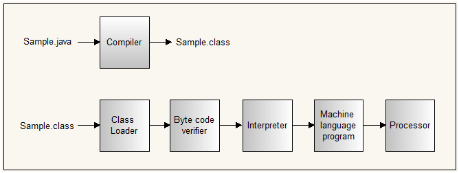 How does JRE works? What is the execution flow of java program?, Byte code in java, class loader