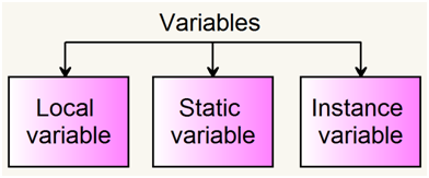 Variables in java, Types of variables