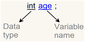 Variable in java syntax